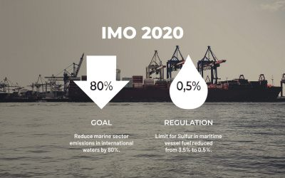 IMO 2020 regulations – All you need to know
