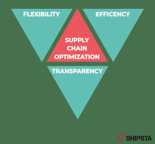 Supply-Chain-Potimization